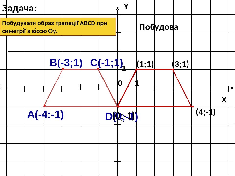 Побудувати образ трапеції ABCD при симетрії з віссю Оу. Задача: (3;1) (1;1) (0;-1) (4;-1) Побудова 1 1 X Y 0 А(-4:-1) В(-3;1) С(-1;1) D(0;-1)