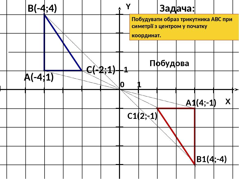 B1(4;-4) С(-2;1) A1(4;-1) C1(2;-1) А(-4;1) В(-4;4) Задача: Побудова Побудувати образ трикутника АВС при симетрії з центром у початку координат. 1 1...