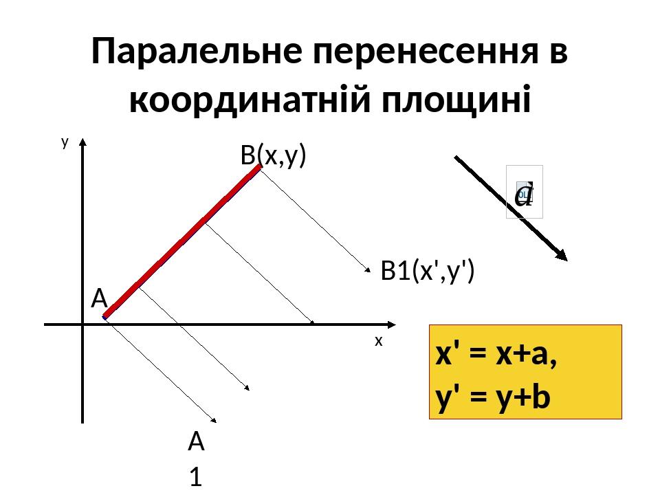 Паралельне перенесення в координатній площині А В(х,у) А1 В1(х',у') х у х' = х+а, у' = у+b