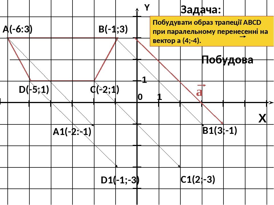А(-6:3) В(-1;3) С(-2;1) D(-5;1) Побудувати образ трапеції ABCD при паралельному перенесенні на вектор a (4;-4). Задача: Побудова A1(-2:-1) B1(3;-1)...