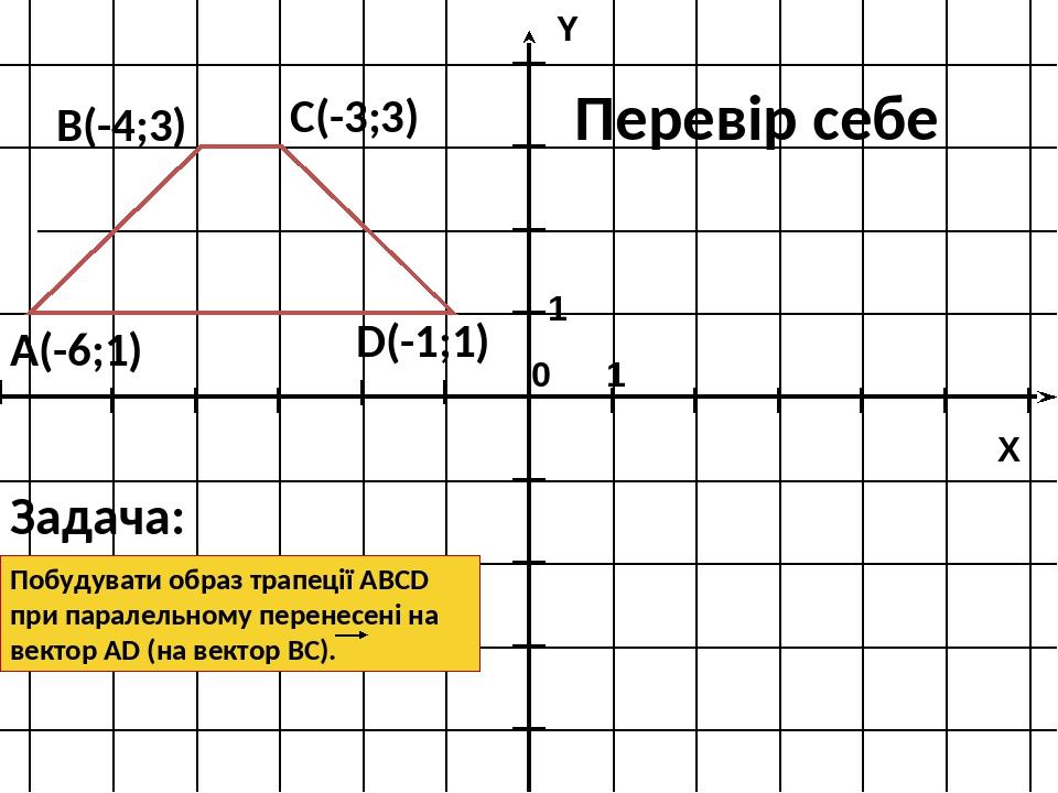 Задача: Побудувати образ трапеції ABCD при паралельному перенесені на вектор АD (на вектор ВС). А(-6;1) В(-4;3) С(-3;3) D(-1;1) Перевір себе 1 1 X Y 0