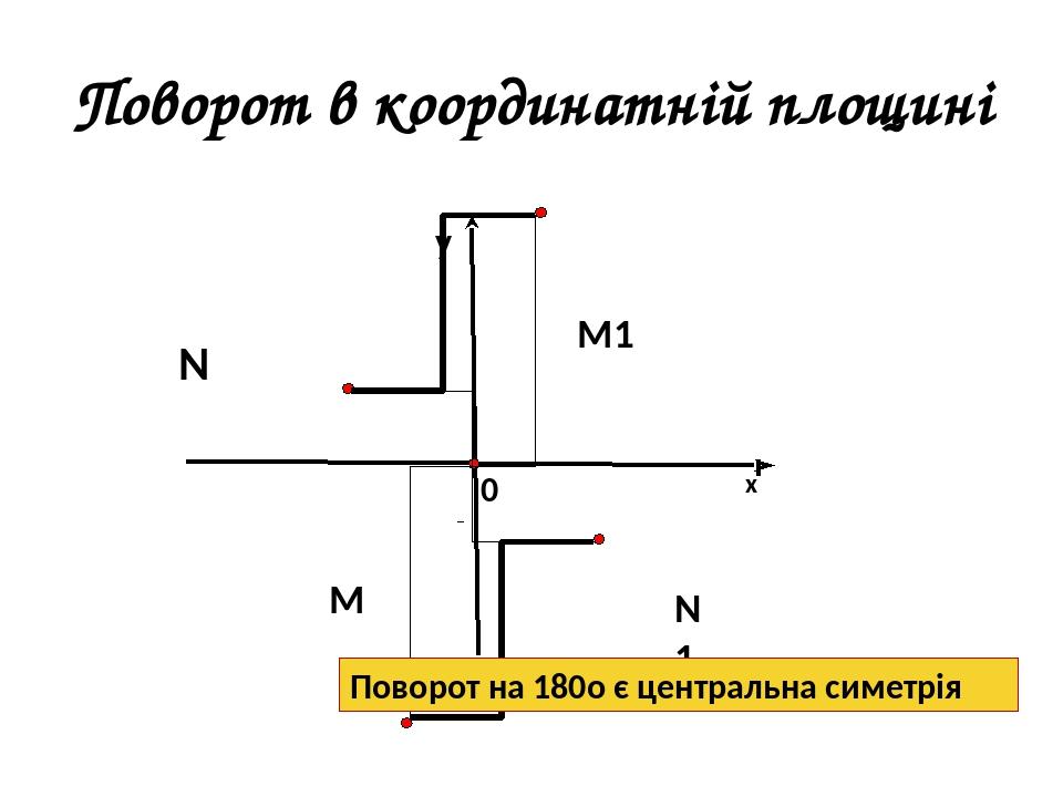 M N N1 M1 Поворот в координатній площині х у 0 Поворот на 180о є центральна симетрія