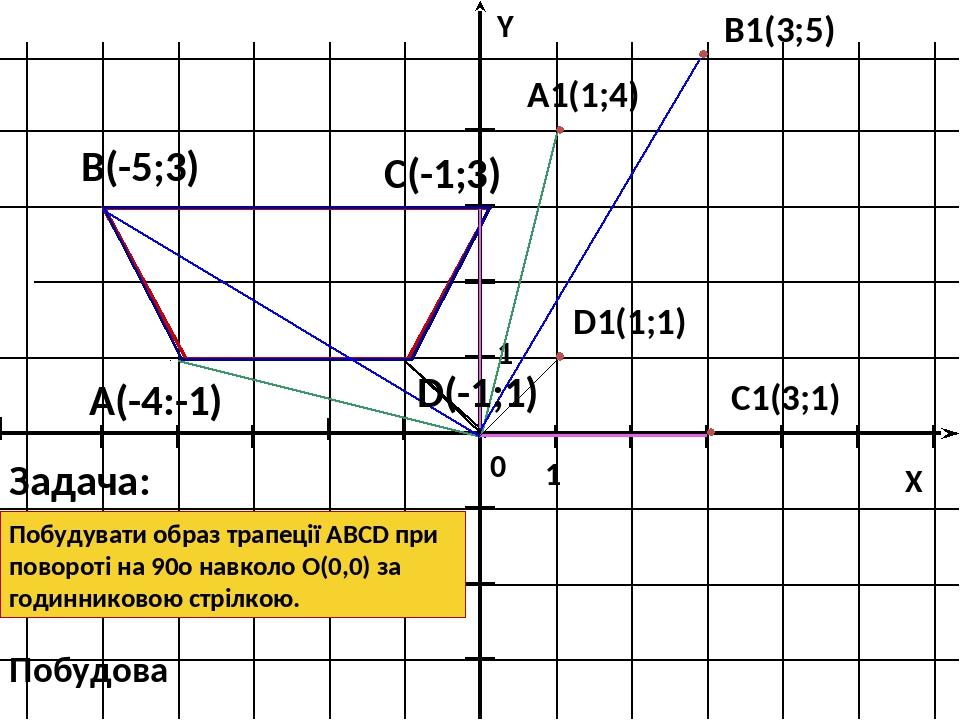 1 1 X Y 0 А(-4:-1) В(-5;3) D(-1;1) С(-1;3) A1(1;4) B1(3;5) C1(3;1) D1(1;1) Задача: Побудувати образ трапеції АВСD при повороті на 90о навколо О(0,0...