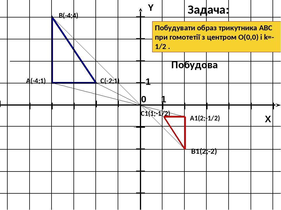 B1(2;-2) С(-2;1) A1(2;-1/2) C1(1;-1/2) А(-4;1) В(-4;4) Задача: Побудова Побудувати образ трикутника АВС при гомотетії з центром О(0,0) і k=-1/2 . 1...
