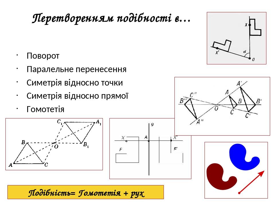 Перетворенням подібності є… Поворот Паралельне перенесення Симетрія відносно точки Симетрія відносно прямої Гомотетія Подібність= Гомотетія + рух