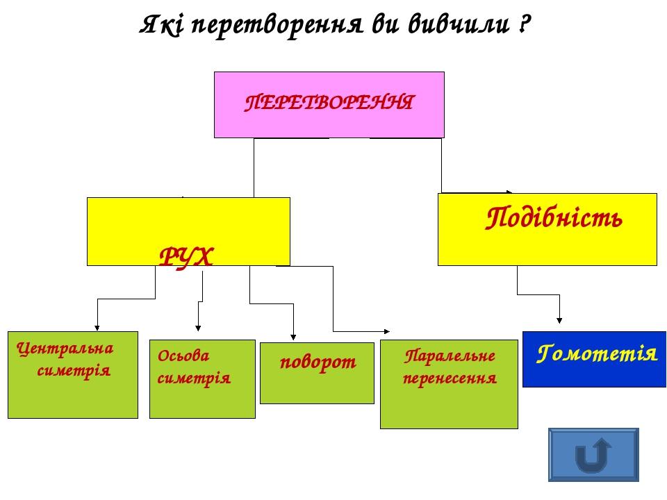Які перетворення ви вивчили ? ПЕРЕТВОРЕННЯ РУХ Подібність Центральна симетрія Осьова симетрія поворот Паралельне перенесення Гомотетія