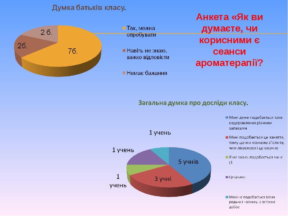 Анкета «Як ви думаєте, чи корисними є сеанси ароматерапії?