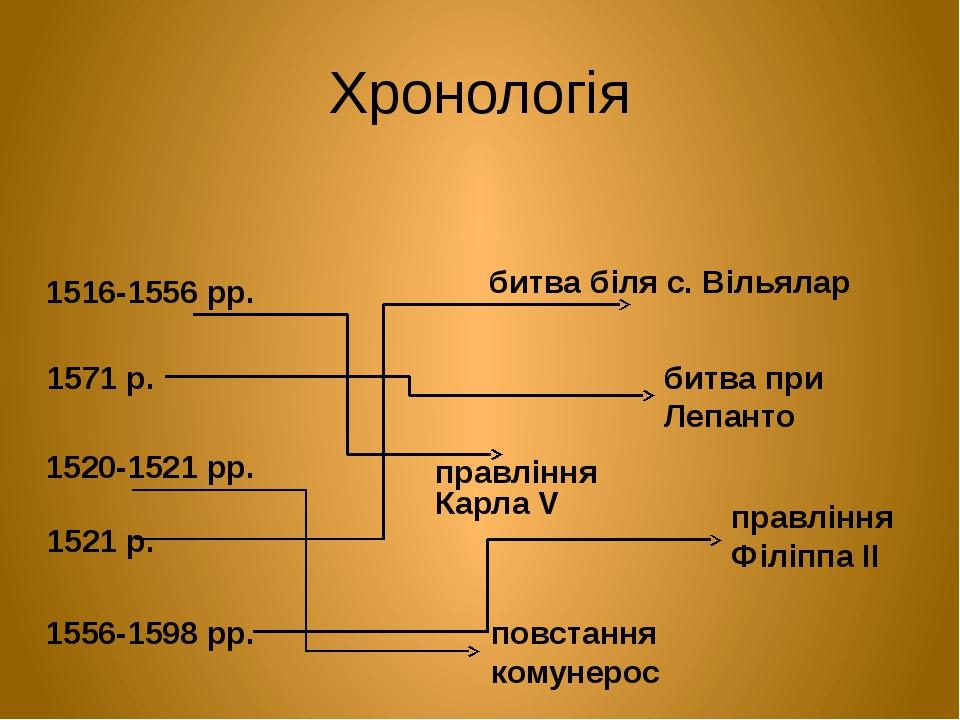 Хронологія 1516-1556 рр. правління Карла V 1520-1521 рр. повстання комунерос 1521 р. битва біля с. Вільялар 1556-1598 рр. правління Філіппа ІІ 1571...