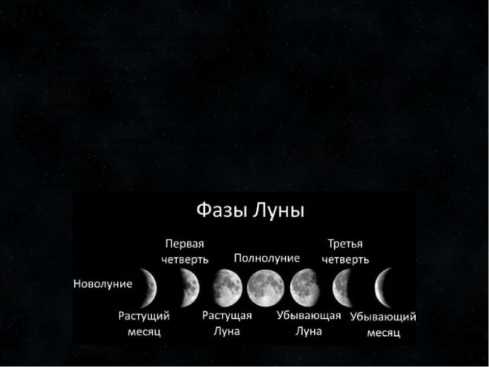 фазы луны какие бывают фото