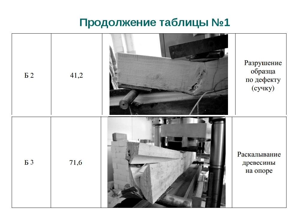 Продолжение таблицы №1