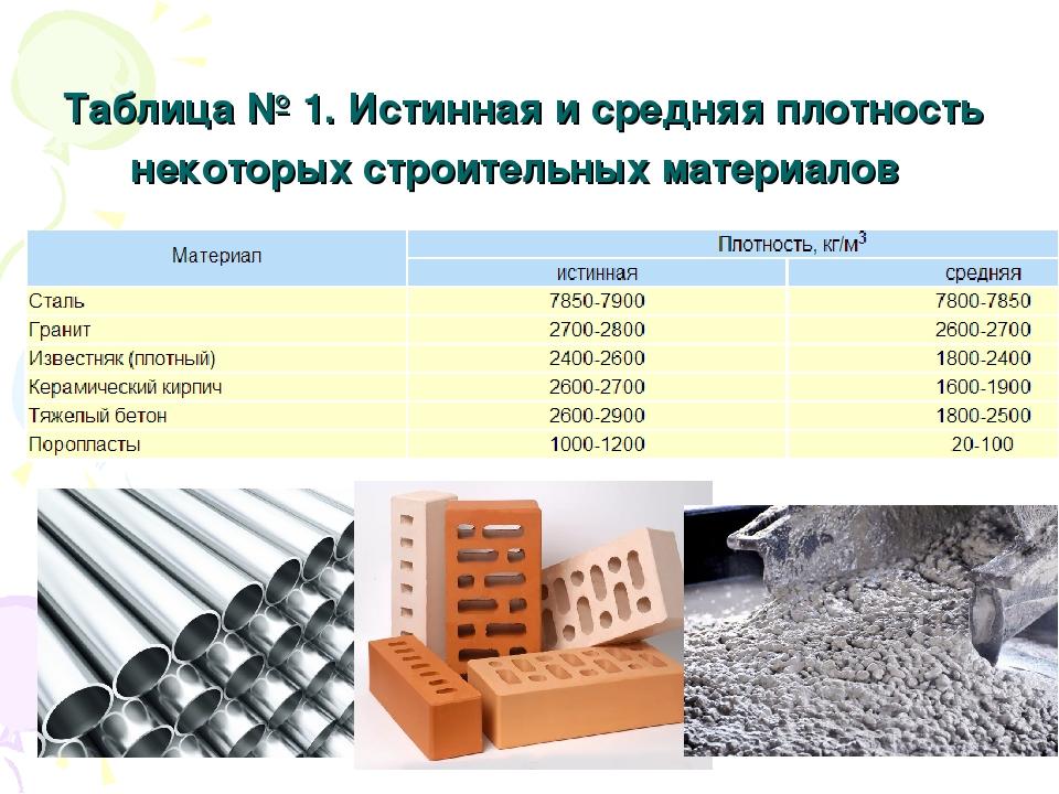 Таблица № 1.Истинная и средняя плотность некоторых строительных материалов