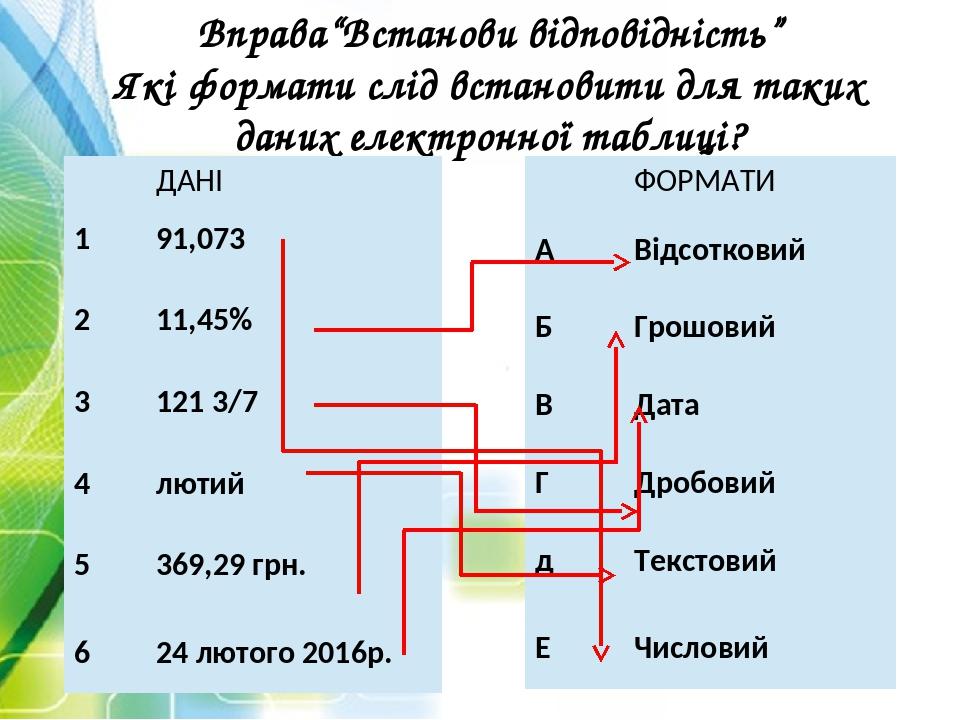 """Вправа""""Встанови відповідність"""" Які формати слід встановити для таких даних електронної таблиці? ДАНІ 1 91,073 2 11,45% 3 121 3/7 4 лютий 5 369,29гр..."""