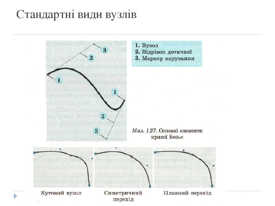 Стандартні види вузлів