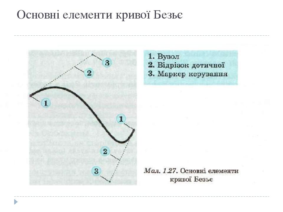 Основні елементи кривої Безьє