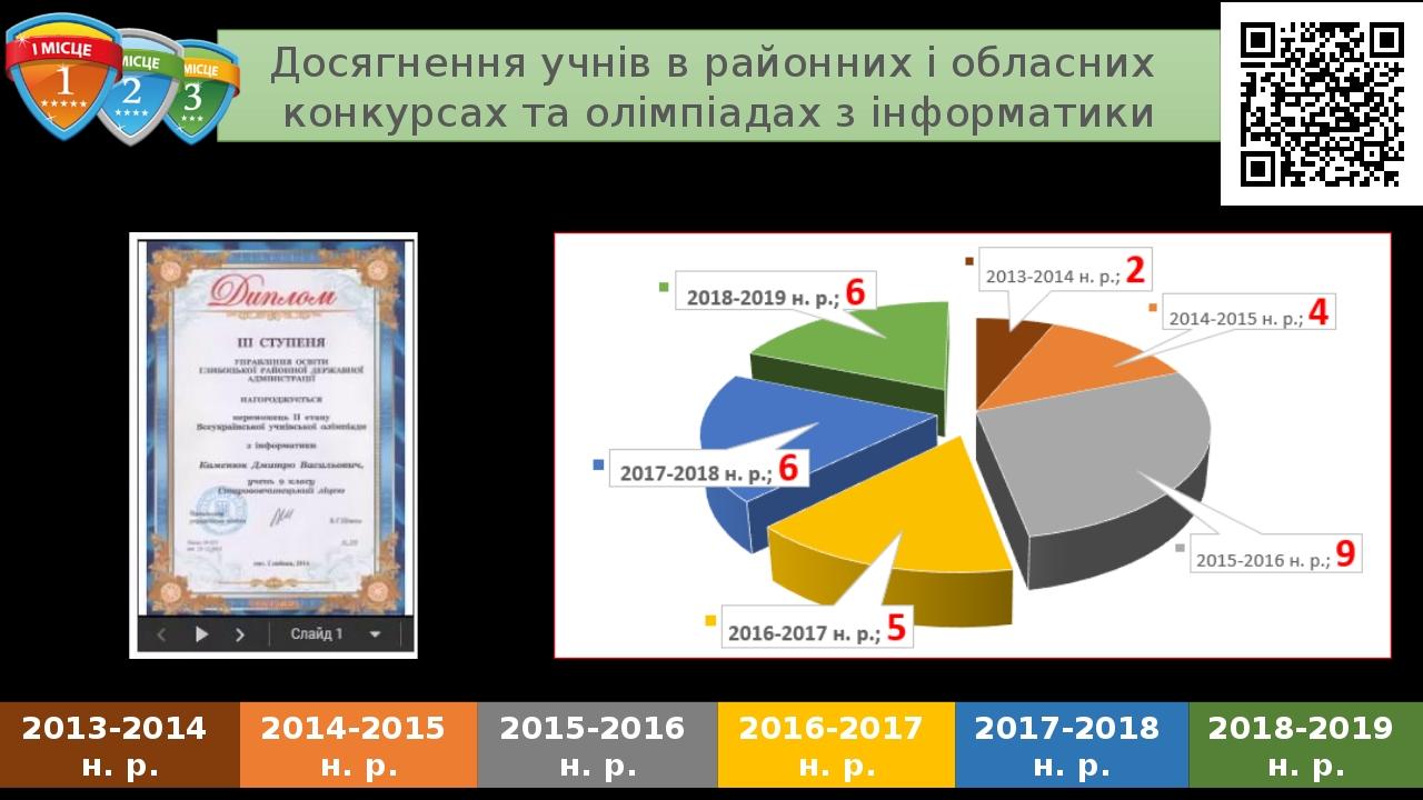 Досягнення учнів в районних і обласних конкурсах та олімпіадах з інформатики 2013-2014 н. р. 2014-2015 н. р. 2015-2016 н. р. 2016-2017 н. р. 2017-2...