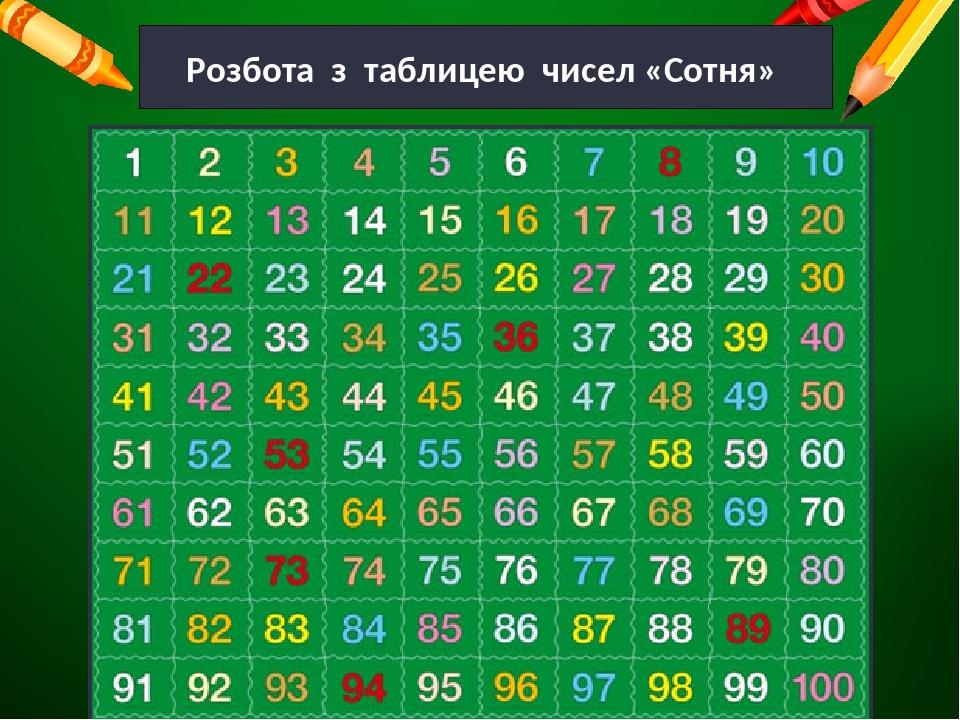 Розбота з таблицею чисел «Сотня»