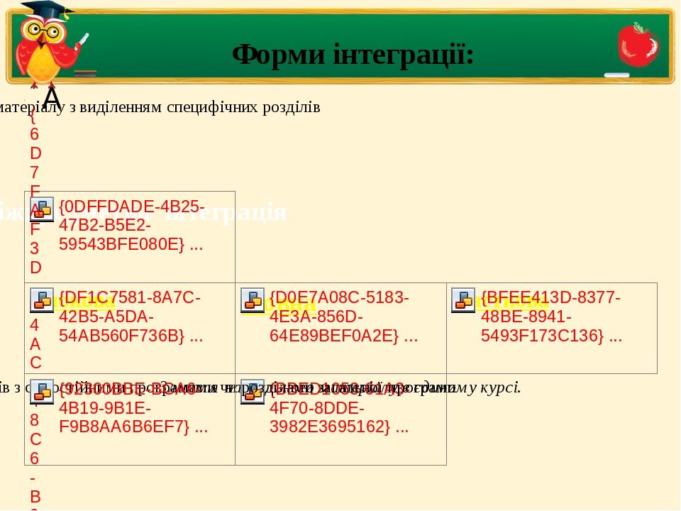 Форми інтеграції: