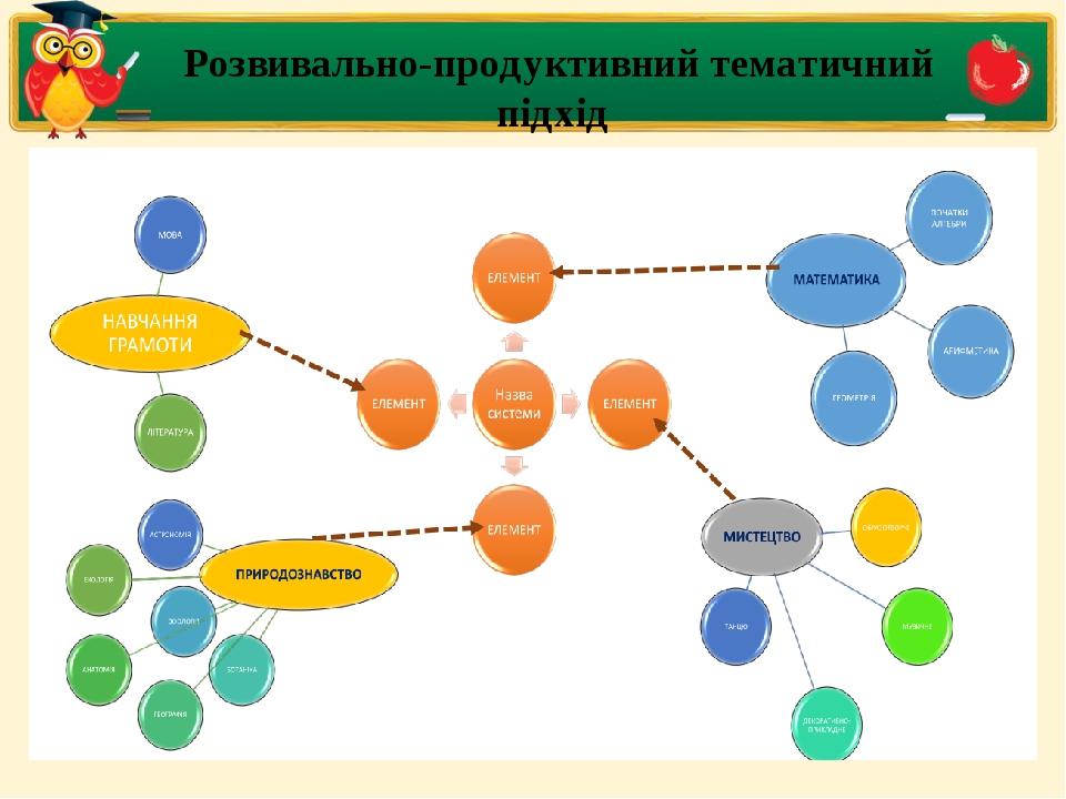 Розвивально-продуктивний тематичний підхід