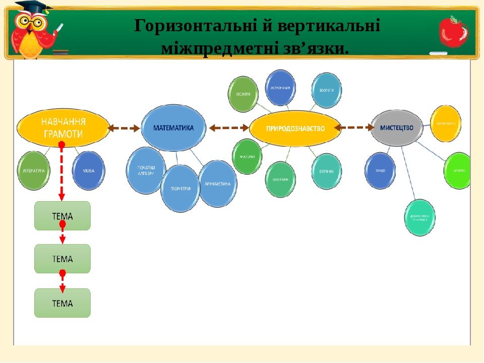 Горизонтальні й вертикальні міжпредметні зв'язки.