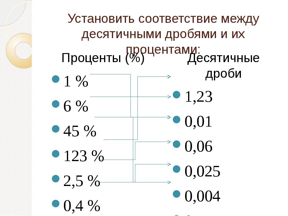 Установить соответствие между десятичными дробями и их процентами: Проценты (%) 1 % 6 % 45 % 123 % 2,5 % 0,4 % Десятичные дроби 1,23 0,01 0,06 0,02...