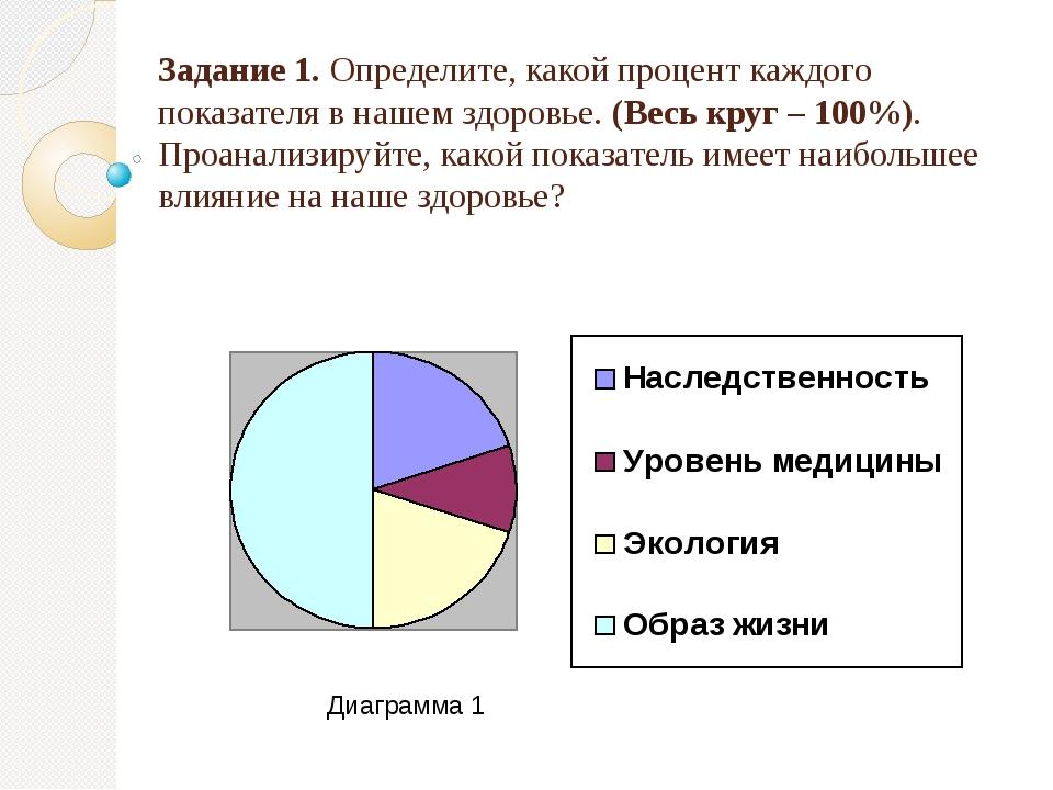 Задание 1. Определите, какой процент каждого показателя в нашем здоровье. (Весь круг – 100%). Проанализируйте, какой показатель имеет наибольшее вл...