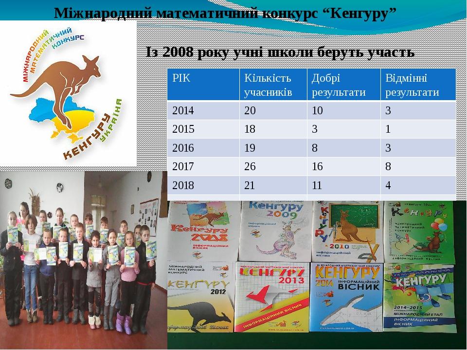 """Міжнародний математичний конкурс """"Кенгуру"""" Із 2008 року учні школи беруть участь РІК Кількість учасників Добрі результати Відмінні результати 2014 ..."""