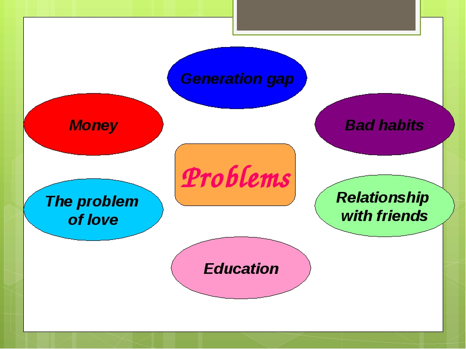 Problems The problem of love Relationship with friends Money Generation gap Education Bad habits