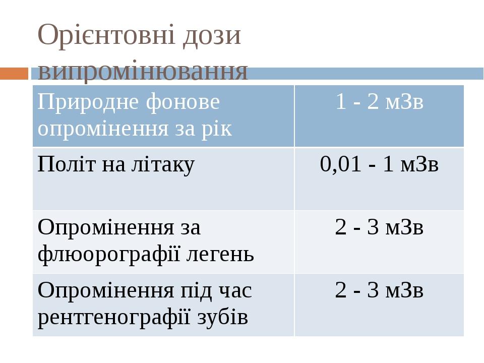 Орієнтовні дози випромінювання Природне фонове опромінення за рік 1 - 2мЗв Політ на літаку 0,01 - 1мЗв Опромінення за флюорографії легень 2 - 3мЗв ...