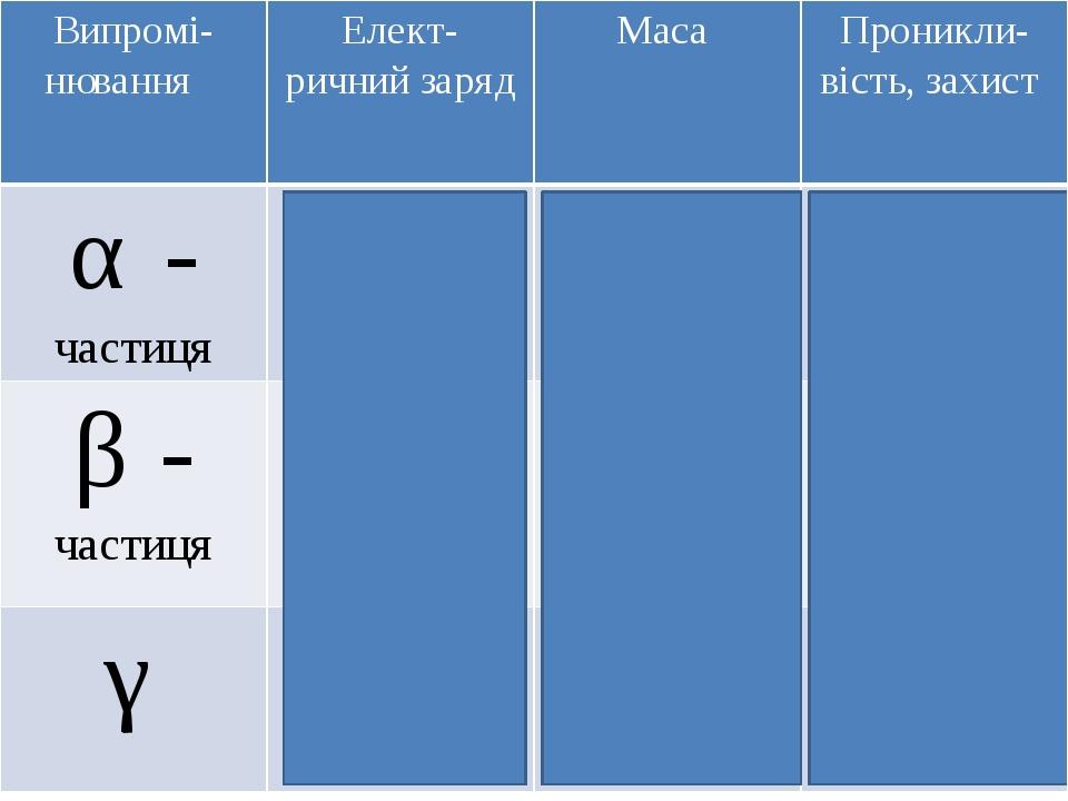Випромi-нювання Елект-ричнийзаряд Маса Проникли-вiсть,захист α- частиця +2qе 4 а. о. м. Мала, лист бумаги β- частиця -qе 0 Середня, листметалу γ 0 ...
