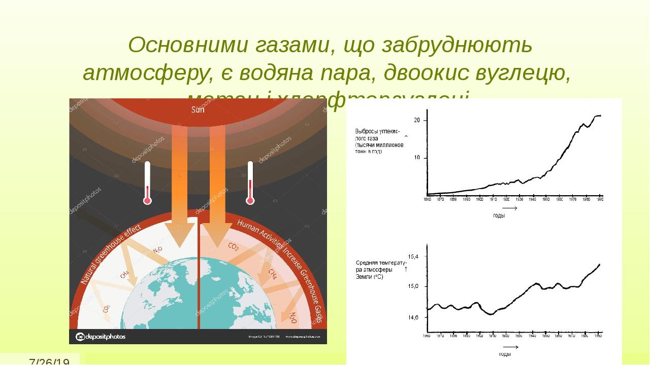 Основними газами, що забруднюють атмосферу, є водяна пара, двоокис вуглецю, метан і хлорфторвуглеці
