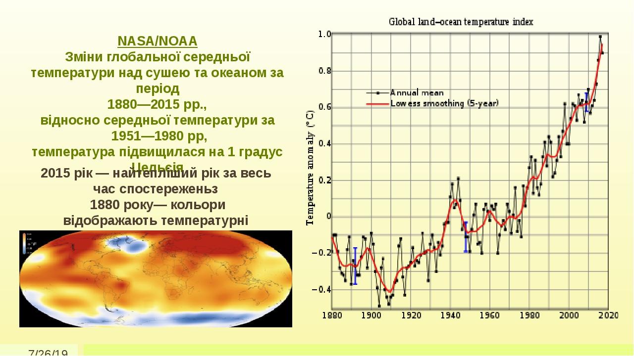 NASA/NOAA Зміни глобальної середньої температури над сушею та океаном за період 1880—2015 рр., відносно середньої температури за 1951—1980 рр, темп...