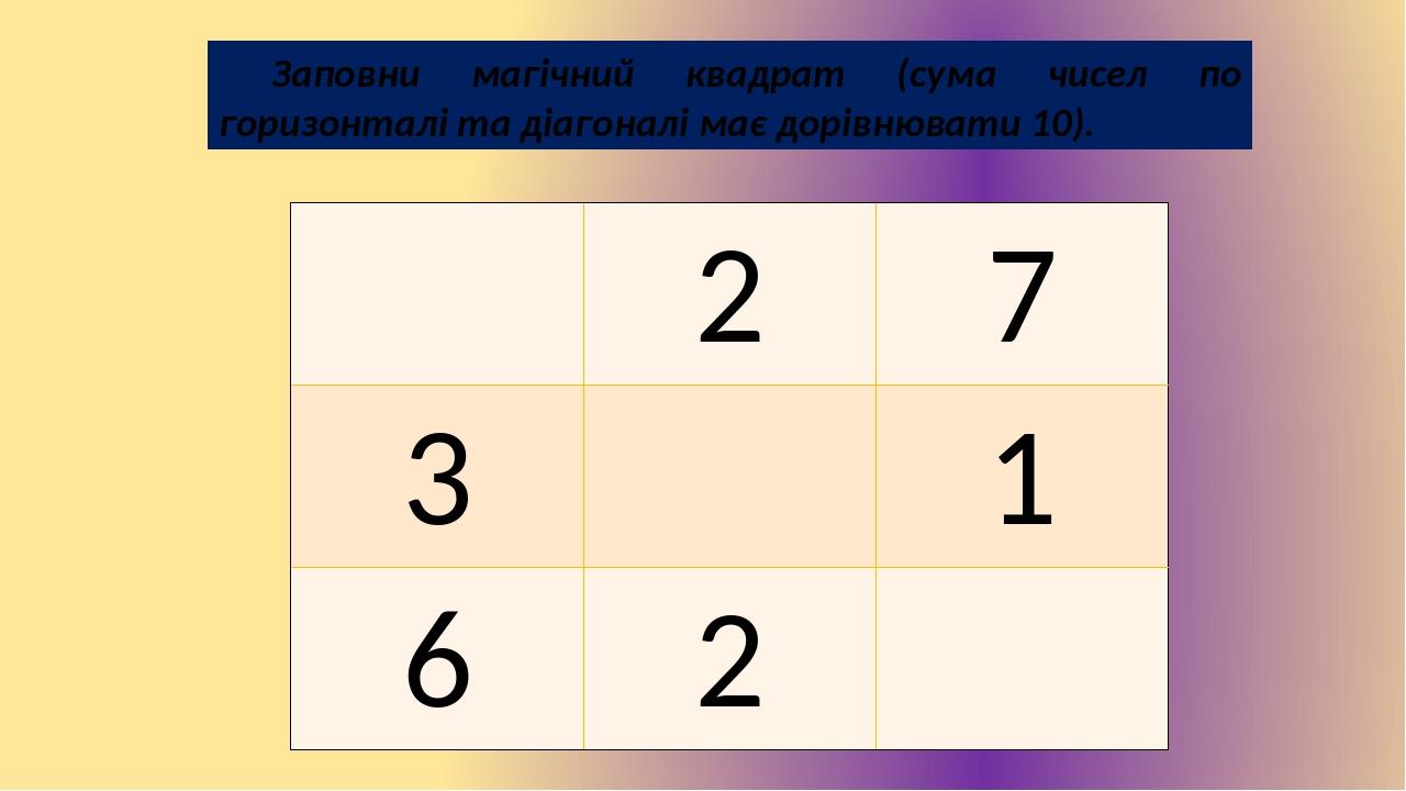 Заповни магічний квадрат (сума чисел по горизонталі та діагоналі має дорівнювати 10). 2 7 3 1 6 2