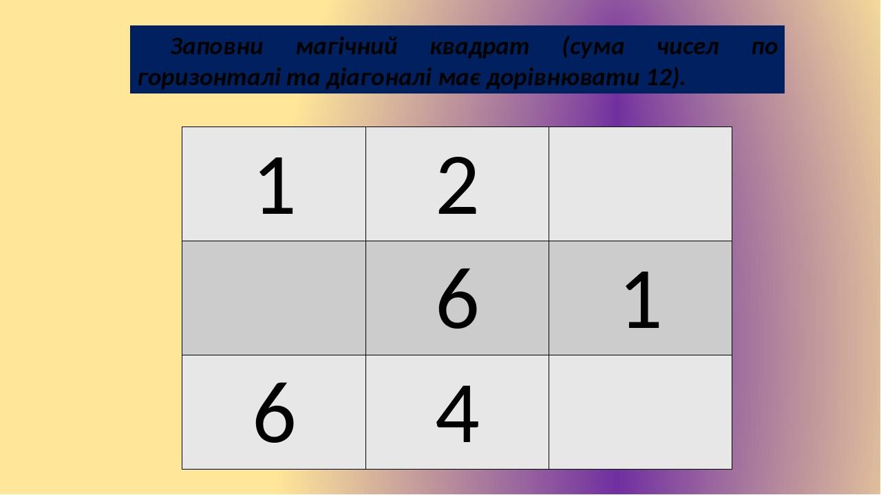 Заповни магічний квадрат (сума чисел по горизонталі та діагоналі має дорівнювати 12). 1 2 6 1 6 4