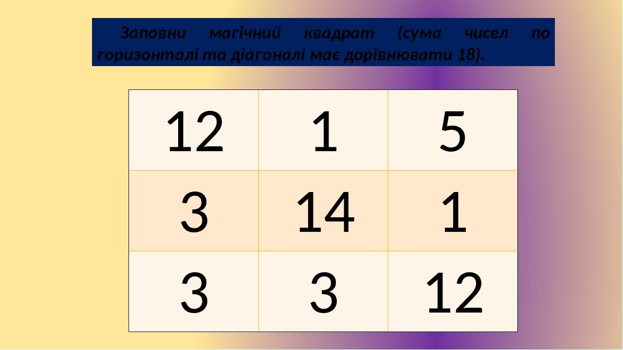Заповни магічний квадрат (сума чисел по горизонталі та діагоналі має дорівнювати 18). 12 1 5 3 14 1 3 3 12