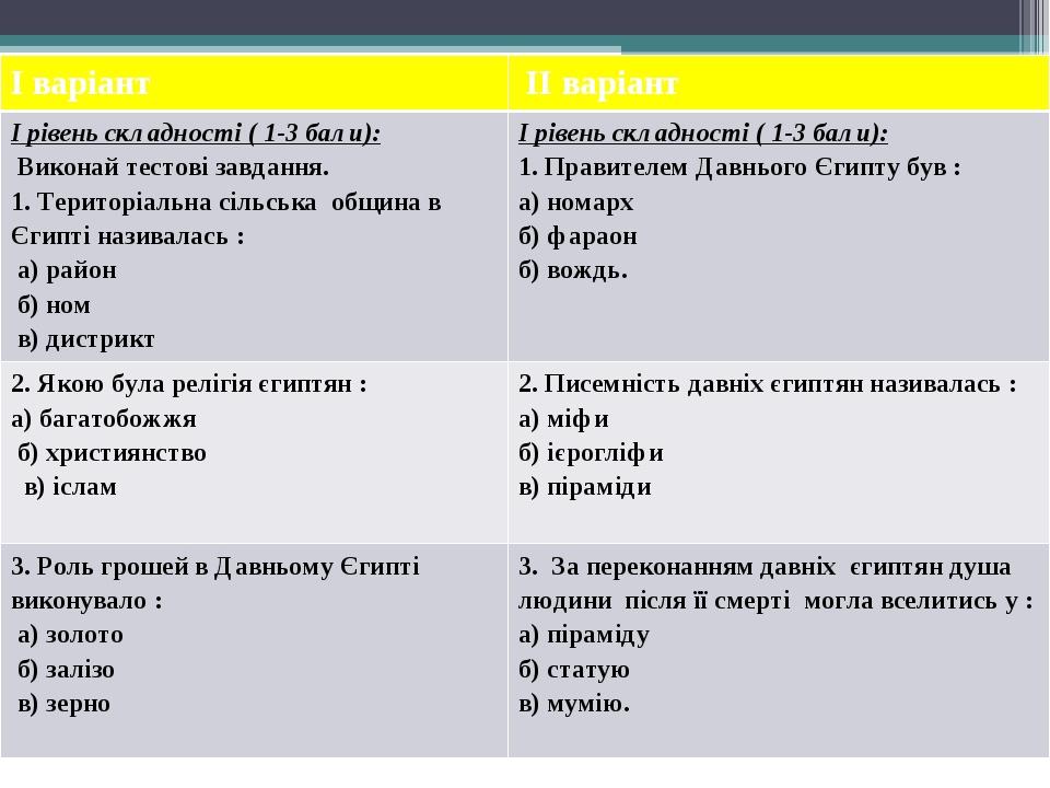 І варіант ІІ варіант І рівень складності ( 1-3 бали): Виконай тестові завдання. 1. Територіальна сільськаобщина в Єгипті називалась : а) район б)н...