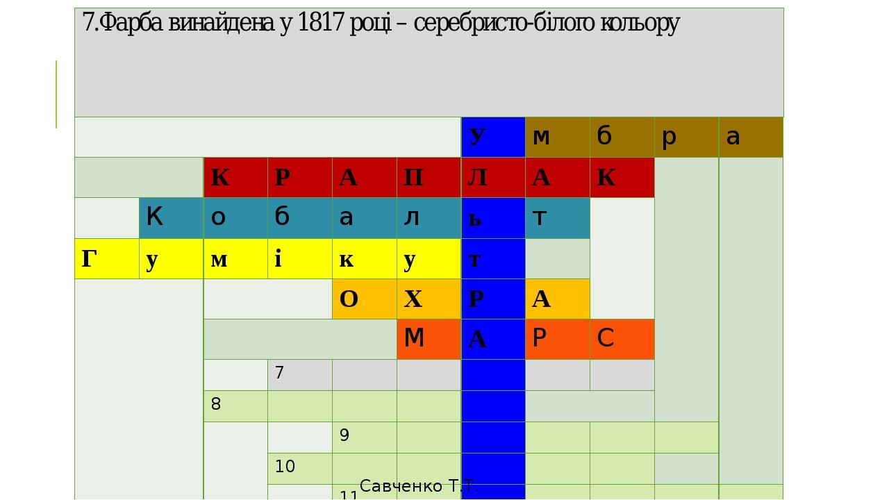 7.Фарба винайдена у 1817 році – серебристо-білого кольору Савченко Т.Т. У м б р а К Р А П Л А К К о б а л ь т Г у м і к у т О Х Р А М А Р С 7 8 9 1...