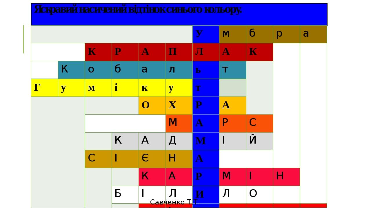 Яскравий насичений відтінок синього кольору. Савченко Т.Т. У м б р а К Р А П Л А К К о б а л ь т Г у м і к у т О Х Р А М А Р С К А Д М І Й С І Є Н ...