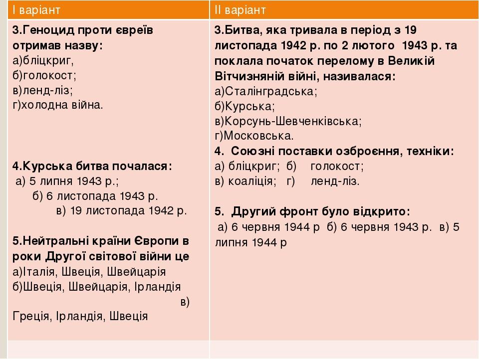Iваріант IIваріант 3.Геноцид проти євреїв отримав назву: а)бліцкриг, б)голокост; в)ленд-ліз; г)холоднавійна. 4.Курська битва почалася: а) 5 липня 1...