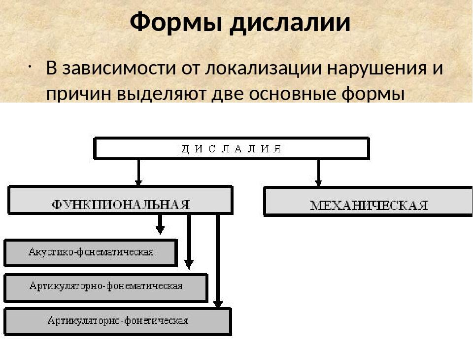 Формы дислалии В зависимости от локализации нарушения и причин выделяют две основные формы