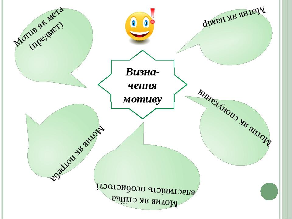 Мотив як мета (предмет) Мотив як намір Мотив як стійка властивість особистості Мотив як спонукання Мотив як потреба Визна-чення мотиву