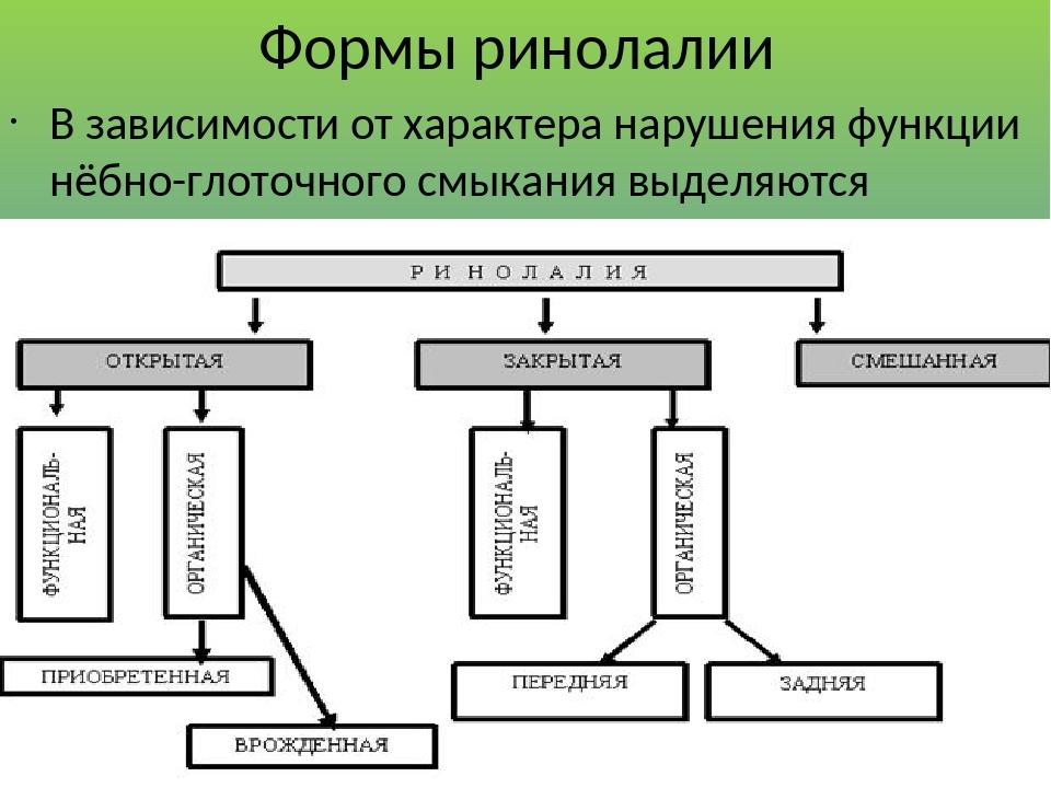 Формы ринолалии В зависимости от характера нарушения функции нёбно-глоточного смыкания выделяются различные формы ринолалии.