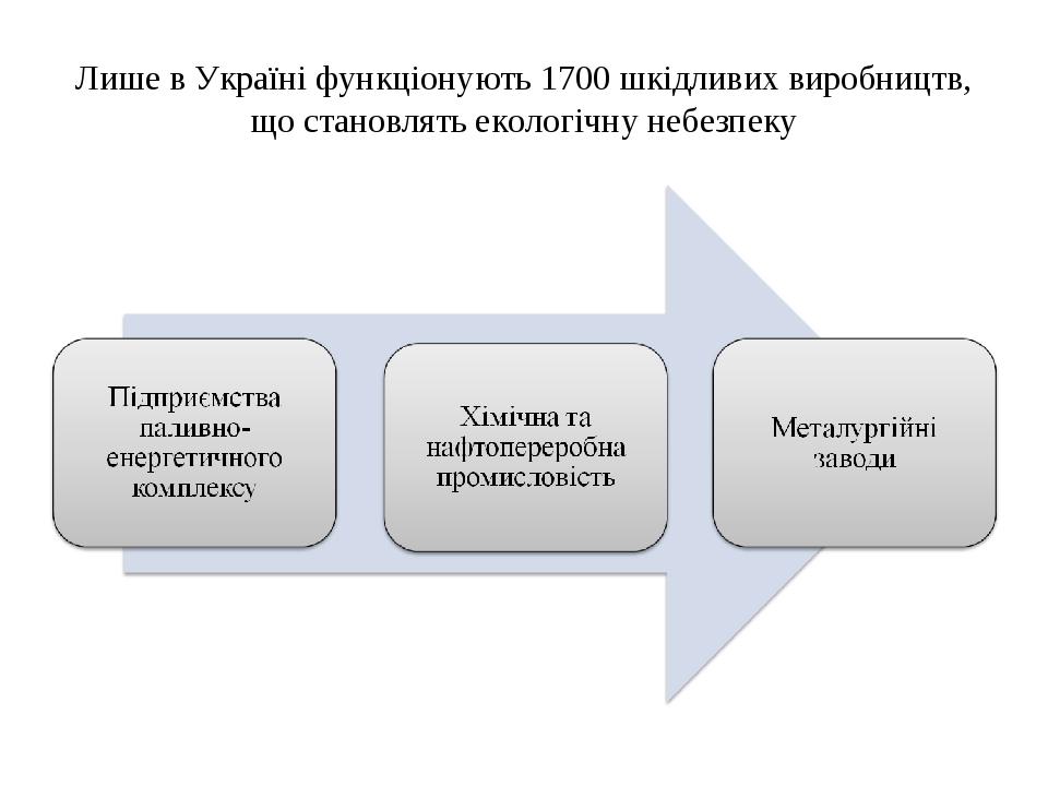 Лише в Україні функціонують 1700 шкідливих виробництв, що становлять екологічну небезпеку