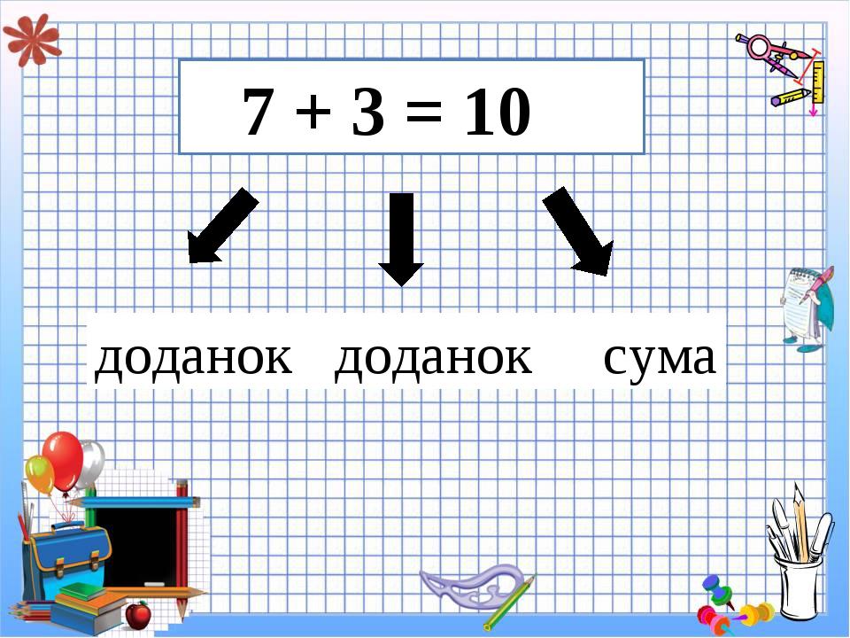 7 + 3 = 10 доданок доданок сума