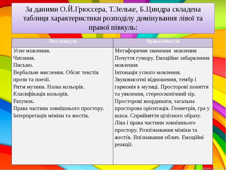 За даними О.Й.Грюссера, Т.Зельке, Б.Циндра складена таблиця характеристики розподілу домінування лівої та правої півкуль: Ліва півкуля Права півкул...