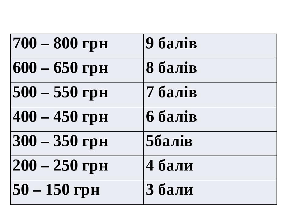 Підраховуємо результати 700 – 800грн 9 балів 600 – 650 грн 8 балів 500 – 550 грн 7 балів 400 – 450 грн 6 балів 300 – 350грн 5балів 200 – 250 грн 4 ...