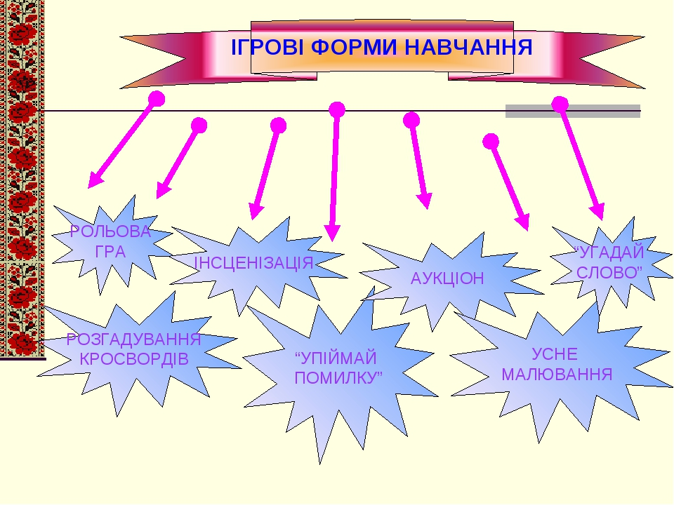 """ІГРОВІ ФОРМИ НАВЧАННЯ РОЛЬОВА ГРА РОЗГАДУВАННЯ КРОСВОРДІВ ІНСЦЕНІЗАЦІЯ """"УПІЙМАЙ ПОМИЛКУ"""" АУКЦІОН УСНЕ МАЛЮВАННЯ """"УГАДАЙ СЛОВО"""""""