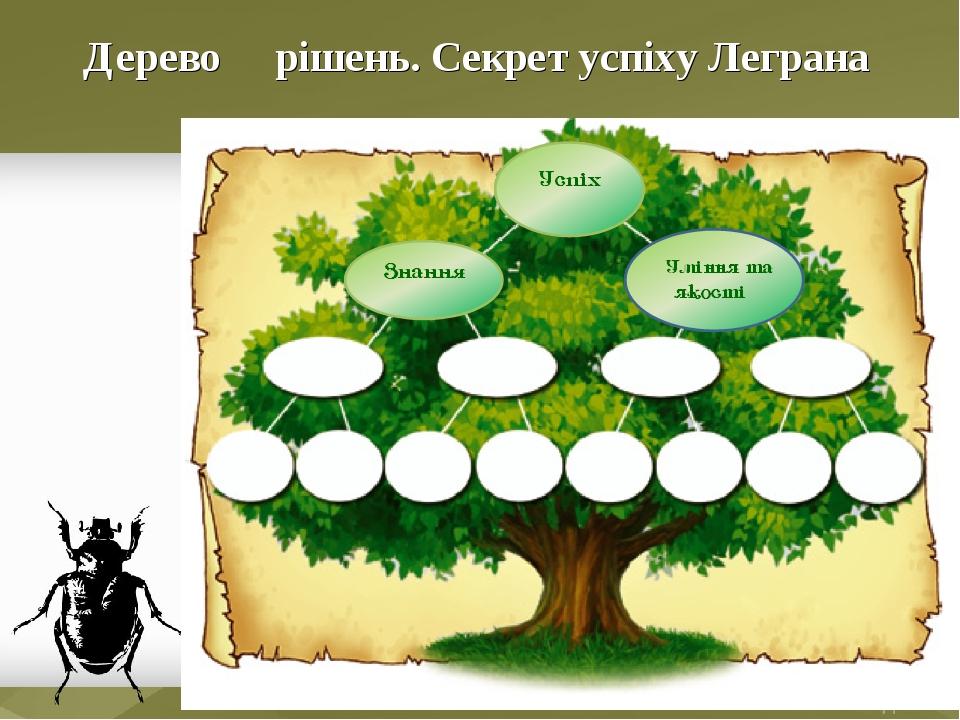 Дерево рішень. Секрет успіху Леграна