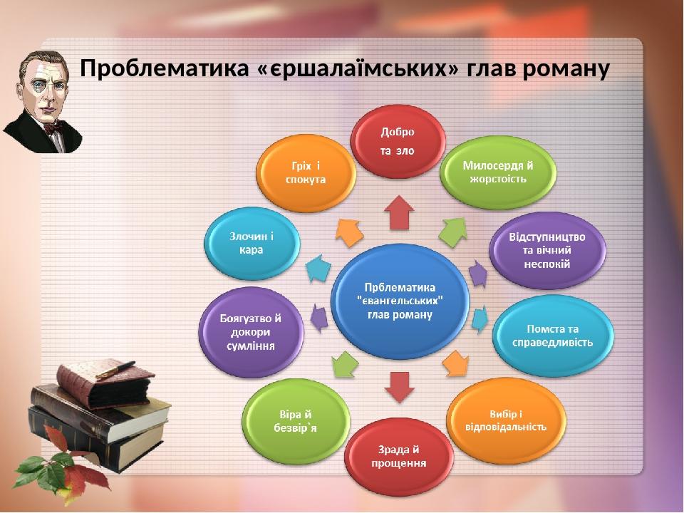 Проблематика «єршалаїмських» глав роману