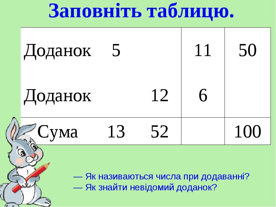 Заповніть таблицю. — Як називаються числа при додаванні? — Як знайти невідомий доданок? Доданок 5  11 50 Доданок  12 6  Сума 13 52  100