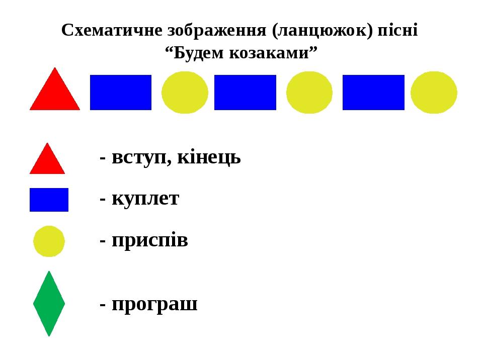 """Схематичне зображення (ланцюжок) пісні """"Будем козаками"""" - вступ, кінець - куплет - приспів - програш"""